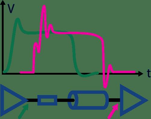simulaciones de integridad de senal para disenos digitales de alta velocidad - adaptacion de impedancias - campos de la electronica